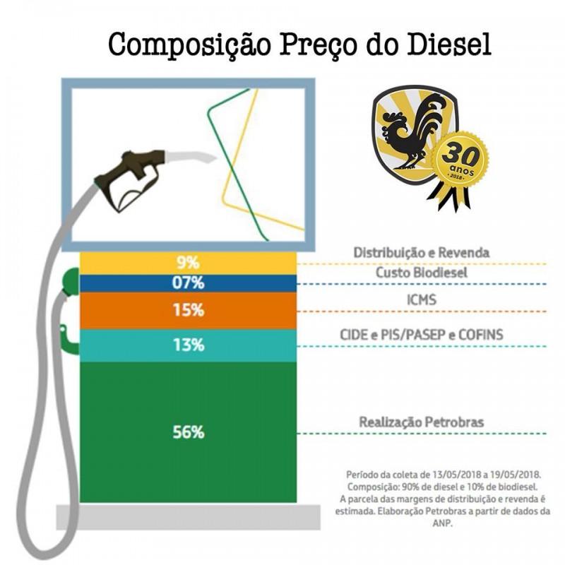 Composição do Preço do Diesel